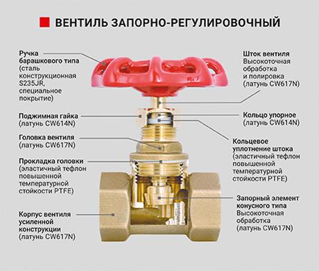 Вентиль запорно-регулировочный латунный - PF SVC 365