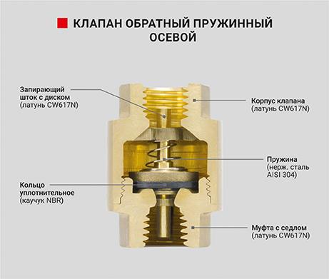 Клапан обратный пружинный осевой с латунным механизмом - PF CV 240