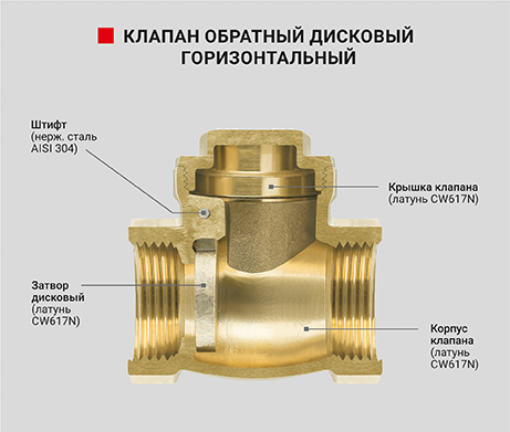 Клапан обратный дисковый горизонтальный - PF CV 249