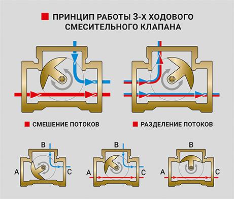 Принцип работы 3-Х ходового смесительного клапана PF RVM 389