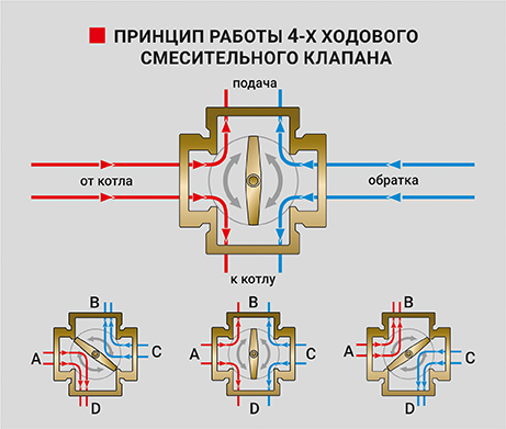 Принцип работы 4-Х ходового смесительного клапана PF RVM 390