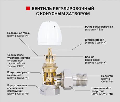 Вентиль радиаторный регулировочный угловой с конусным затвором - PF RVA 374