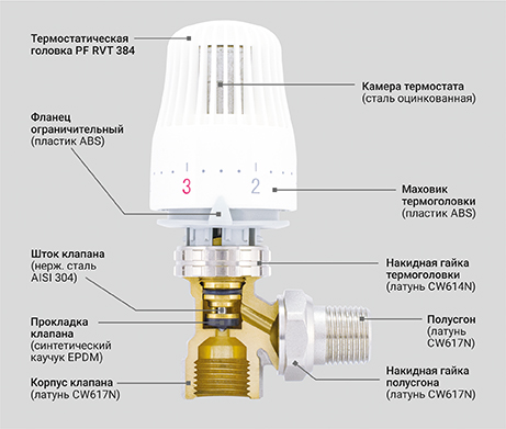 Клапан радиаторный термостатический угловой - PF RVT 382
